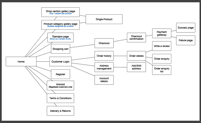 Nexus blog 8 step guide to creating a successful small business web developers use flowcharts as visual guides to outline the main structure of a website yet we have found they can also be very beneficial to our clients ccuart Image collections
